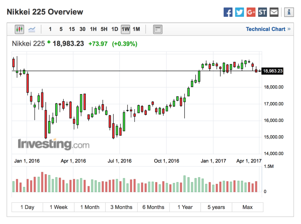 Nikkei Trading Flat For Weeks