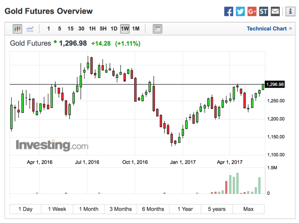 Resistance For Gold